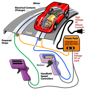1/32 Slot Cars - What is a 1/32 Slot Car?  S Track Slot Car Wiring Diagram on